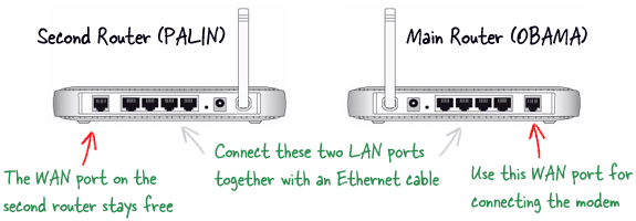 how to connect two wireless routers to extend range