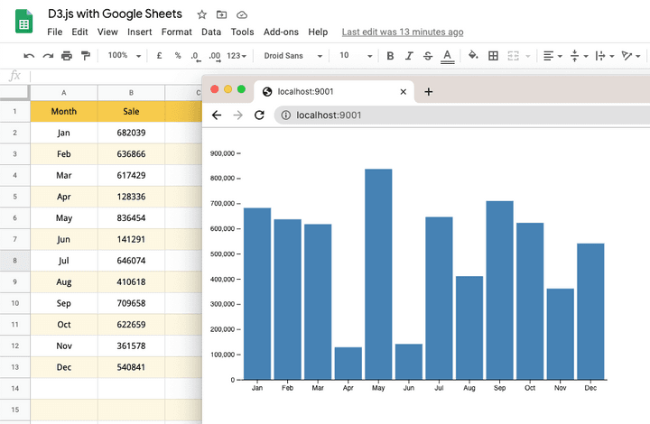 D3.js Chart with Google Sheets