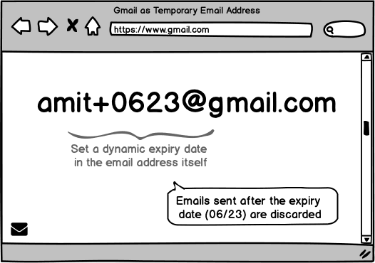 Gmail Disposable Email